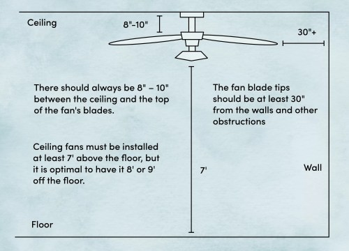 small resolution of where to install a ceiling fan