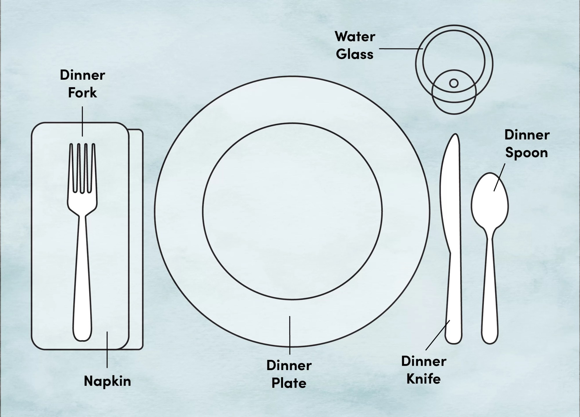 hight resolution of etiquette training proper place and table setting diagram wayfair basic place setting