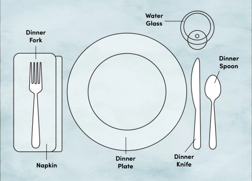 small resolution of etiquette training proper place and table setting diagram wayfair basic place setting