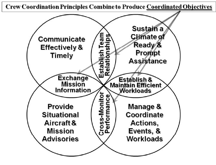 Crew Coordination Survey