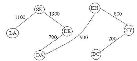 Minimal Spanning Tree Problem, Prim's Algorithm