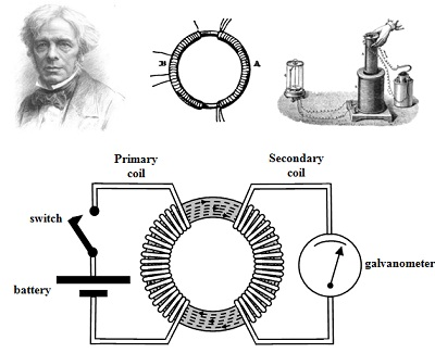 Theory of Transformers and Faraday's Experiments