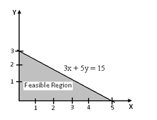 Solve LPP by Graphical Solution Procedure, Sample