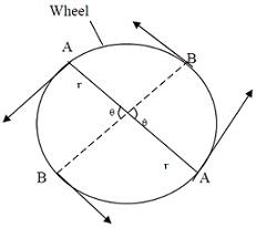 Rigid Body Dynamics II, Physics tutorial