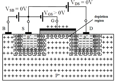 Concept of Threshold Voltage and Depletion Region