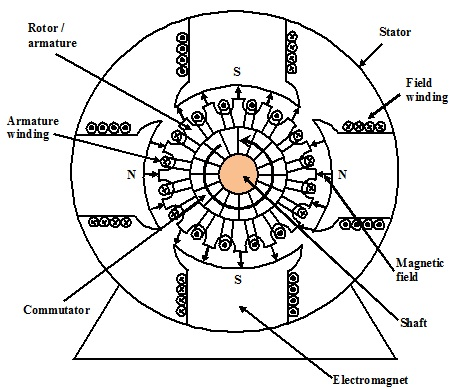 Theory of DC Motors II, Torque and Speed