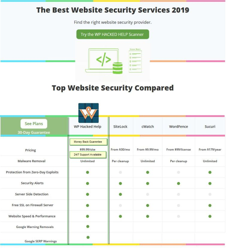 Wordpress Security & Malware Removal Services 2020