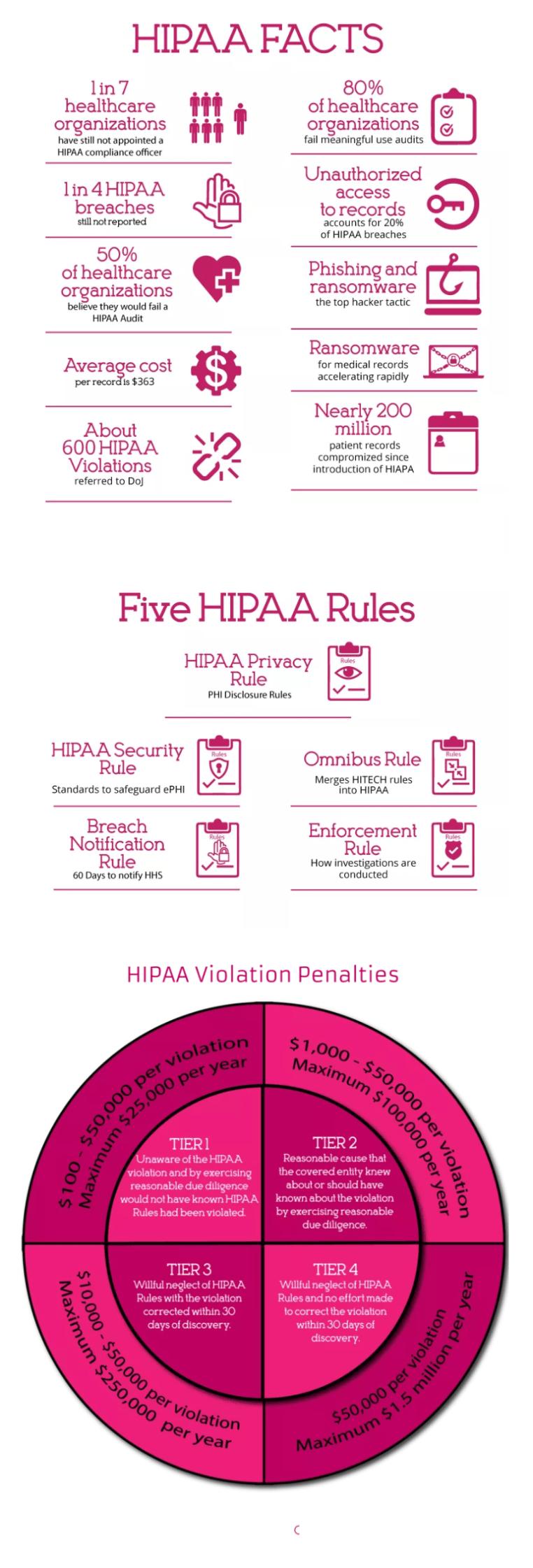 hipaa rules facts violations - HIPAA compliance checklist 2019