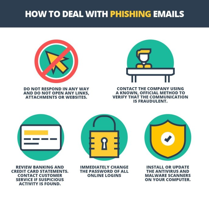 how to deal with phishing emails
