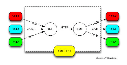 what-is-xmlrpc-how-xml-Rpc-works