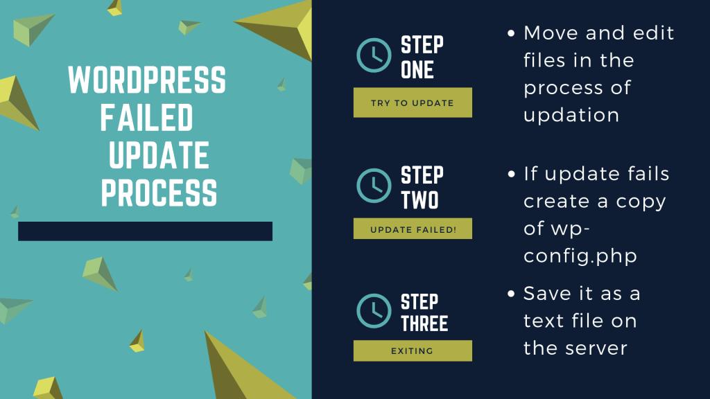 How To Update PrestaShop