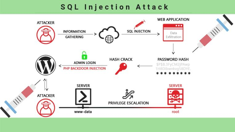 SQL-Injection-Attacks