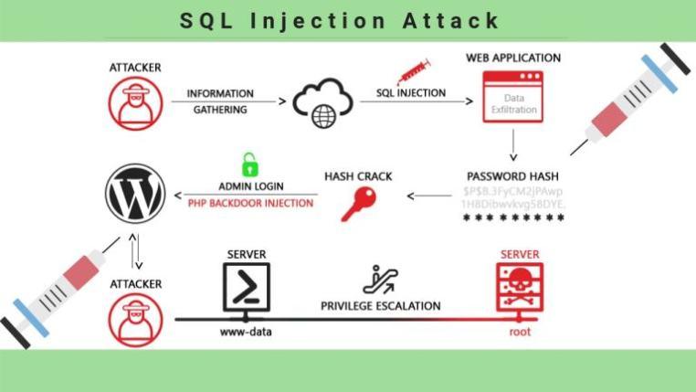 SQL-Injection-Attacks