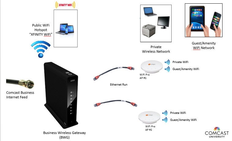 business comcast wiring diagrams