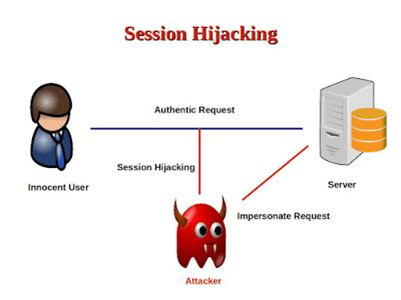 How Does Session Hijacking Work