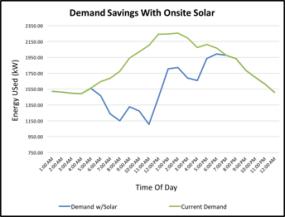 Rooftop solar arrays save money by shaving peak demand charges during high daytime energy uses.