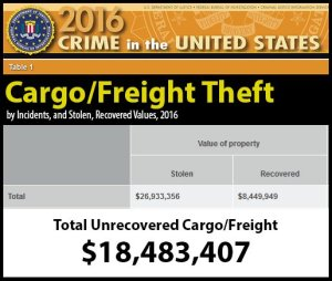 IT Solutions for Transportation and Logistics Freight Theft Stats