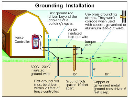 Electric Fence Wiring Diagram How To Install An Electric Fence At