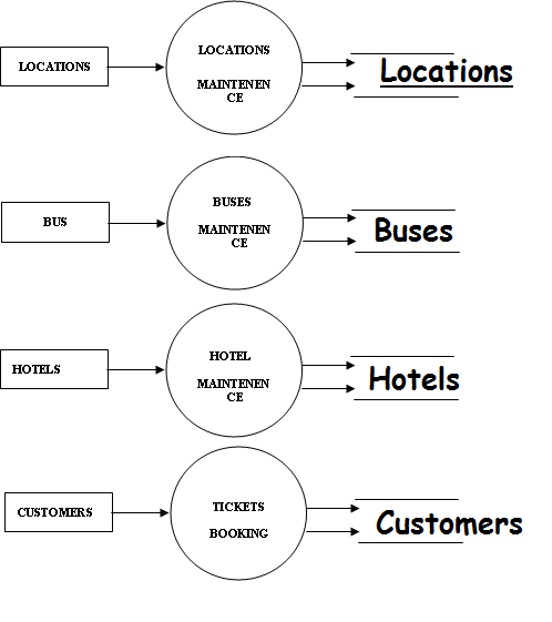 data flow diagram for website projects