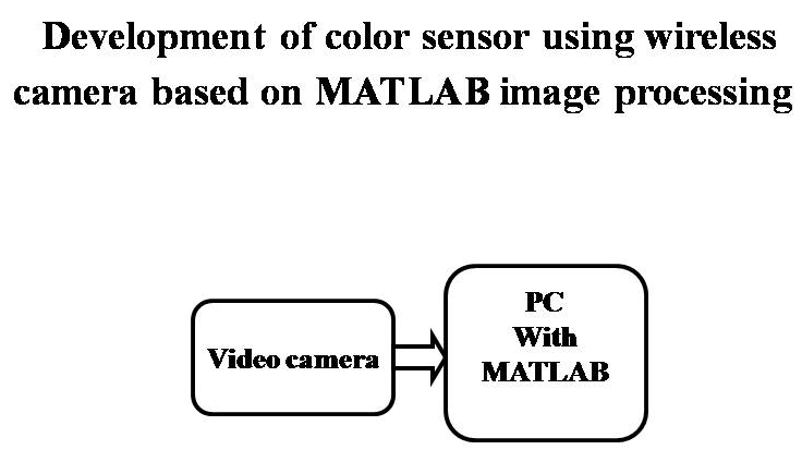 Development of color sensor using wireless camera based on
