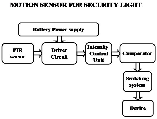 Motion Sensor for Security Light