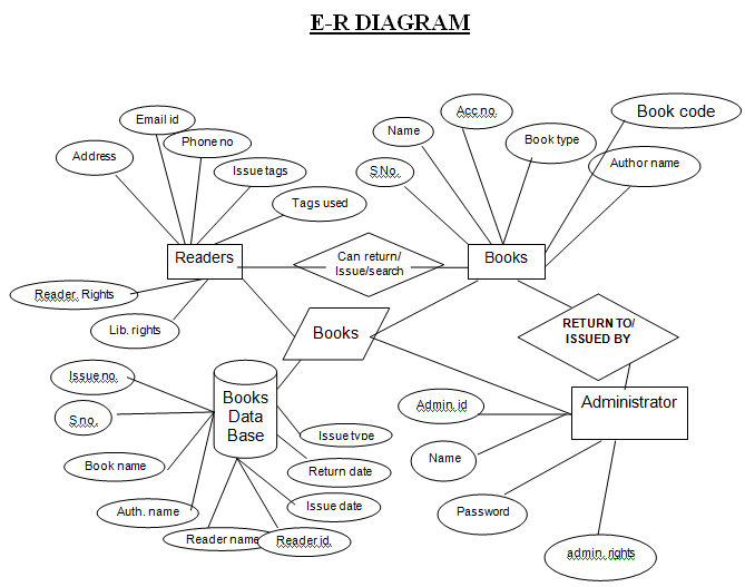 microsoft project diagram
