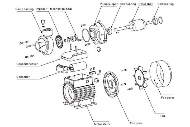 Ao Smith Electric Motor Wiring Diagram Motor Parts Diagram Parts Md Pumps