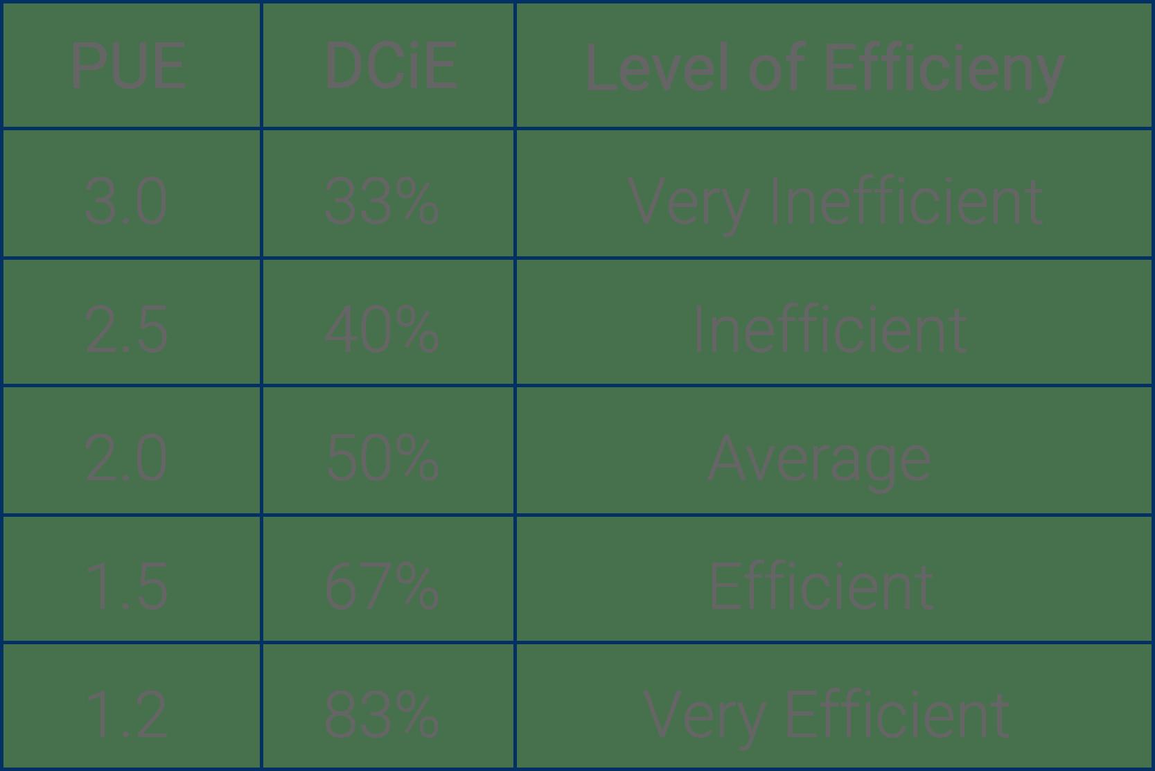 hight resolution of pue efficiency diagram