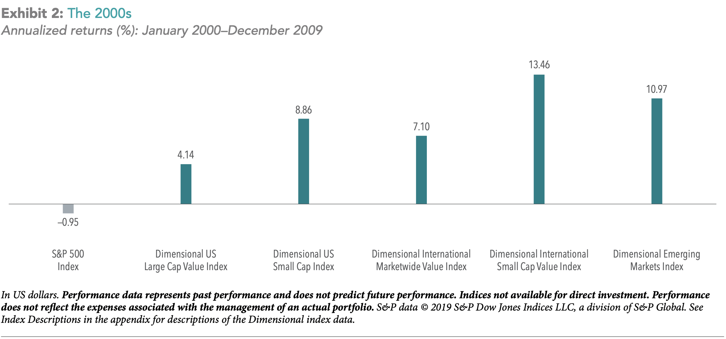 A Tale of Two Decades: Lessons for Long‑Term Investors