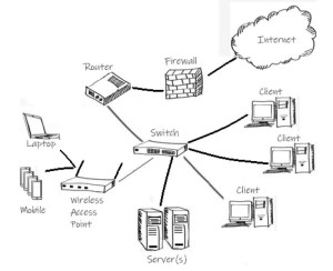 Network Diagram 300x244 - Network Design Services