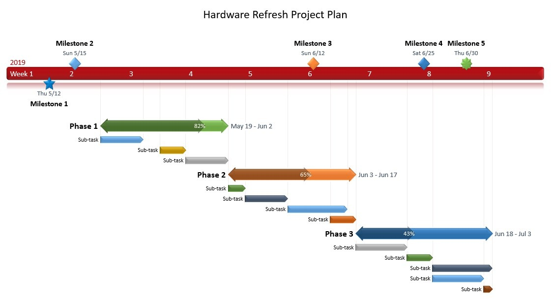 Project Plan Sample - IT Consulting, Project Management & vCIO