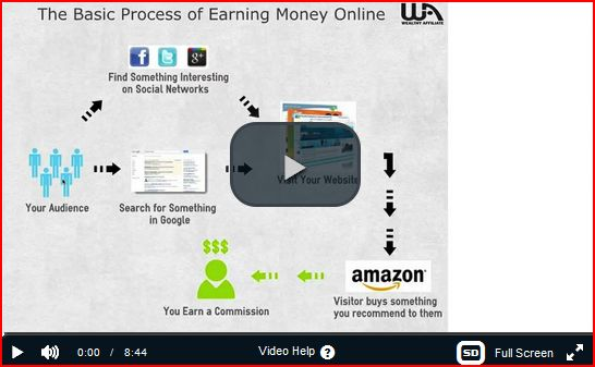 How to make money online explained