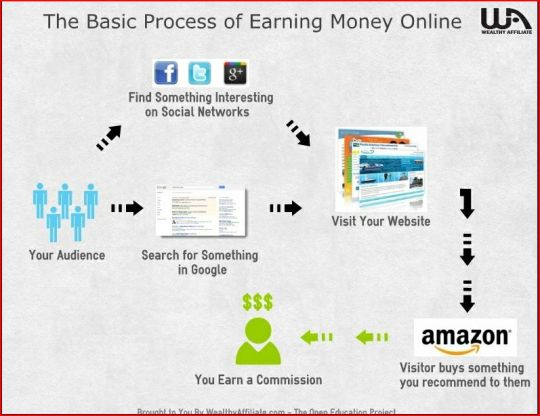 Image showing the basic process of earning money online