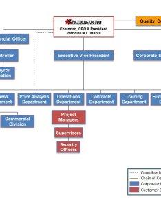 Securiguard organizational chart also securi guard rh securiguardinc