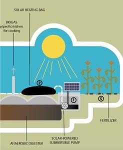 Slurry - Separation System - Green Heat Uganda