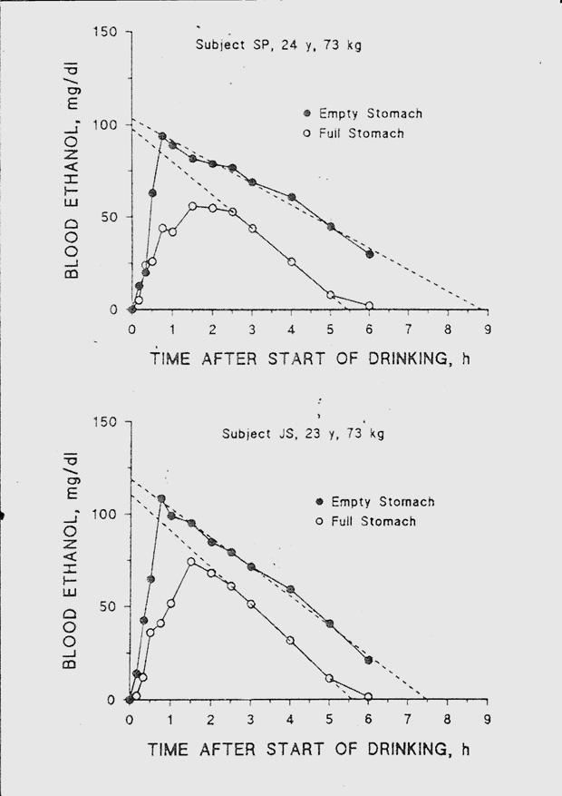2g D Alcool Dans Le Sang Combien De Verre : alcool, combien, verre, Alcoolémie