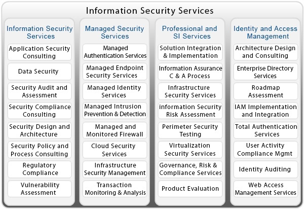 Top Information Security Companies  Security Guards Companies