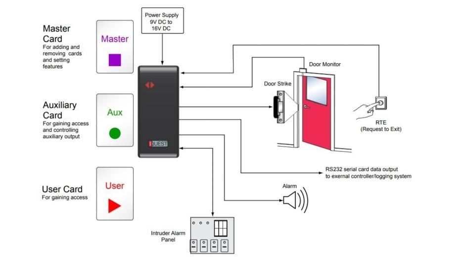 Nortech unveils NanoQuest proximity card reader and access