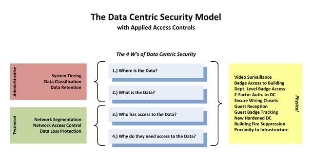 Define Security Services