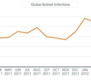 Botnet, pro & cons of using Tor Networks - Security AffairsSecurity