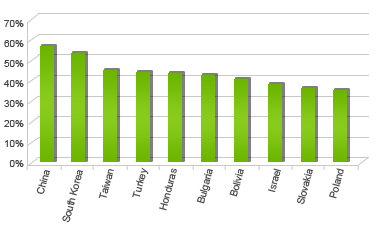 MOST-MALWARE-INFECTED-COUNTR-IES-IN-2012