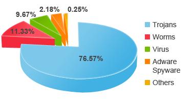 MalwareCategories2012
