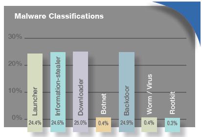 MalwareClassification