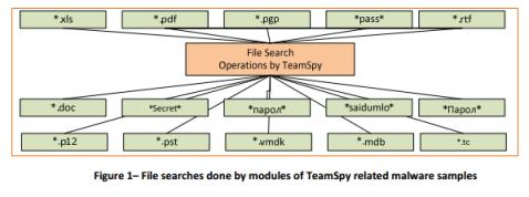 TeamSpy_FileStolen