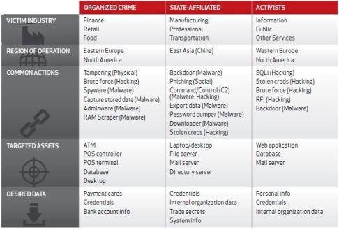 Data Breach Investigations Report  Verizon actors