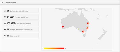 Kangoo botnet Statistics Group-IB