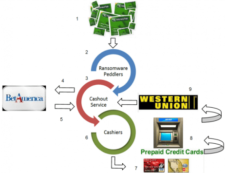 cashout service MoneyPak