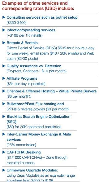 Cybercrime price list