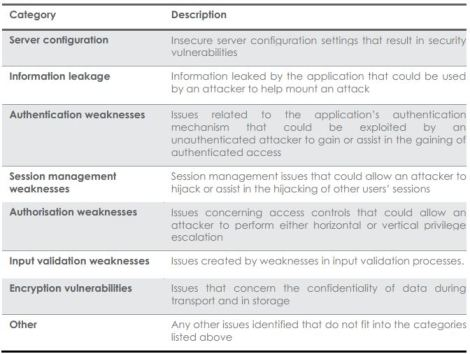 Web Application Vulnerabilities categories