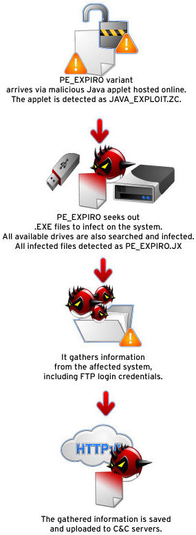 PE_EXPIRO  infection chain  file infector